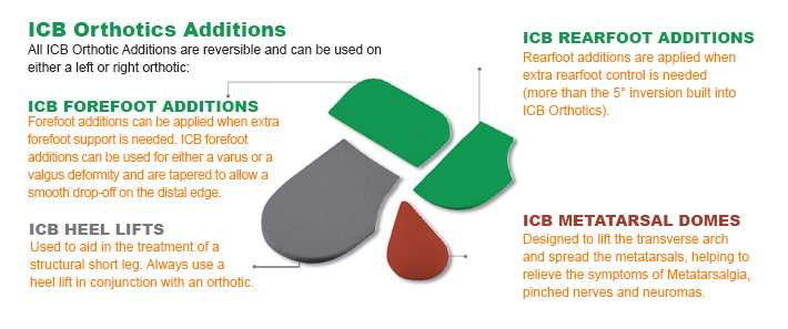 ICB Orthotic additions