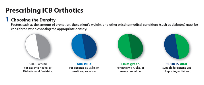 Prescribing Orthotics